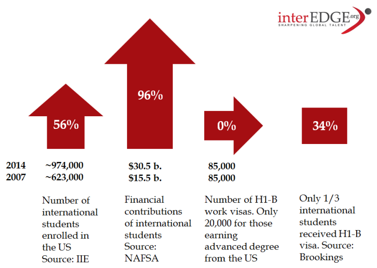 career and job challenges for international students