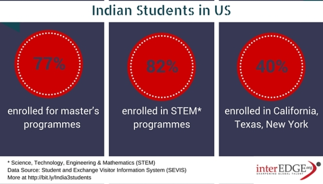 Indian students on OPT, STEM and master's programs