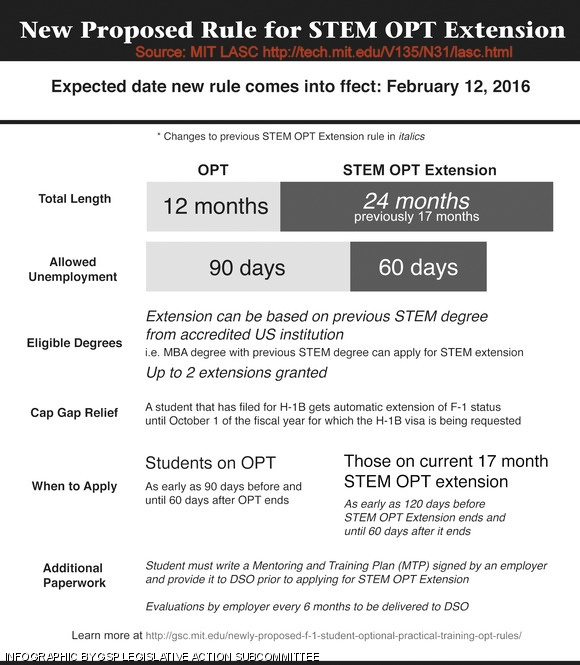 OPT extension for STEM analysis impact on internartional students